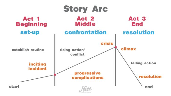 This Is The Most Basic Idea Of What A Story Three Acts Are More Technically Termed Set Up Confrontation And Resolution